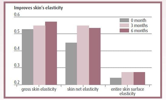 studie hudens elasticitet harplex plus kollagen silicea
